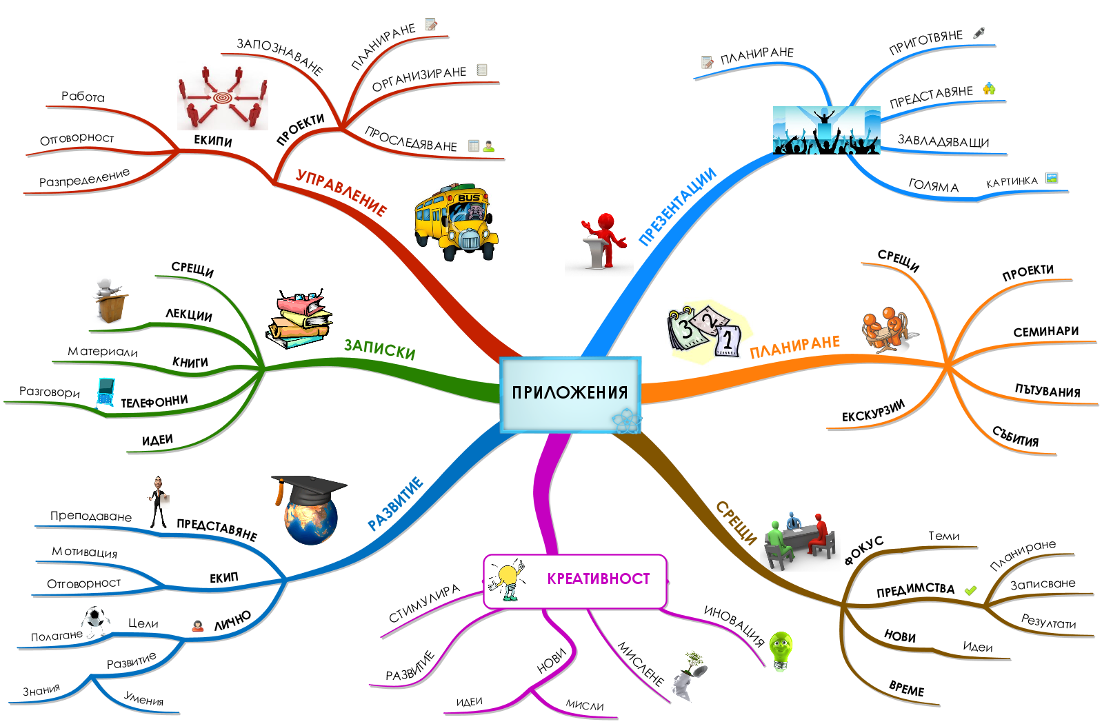 Mind-map-applying