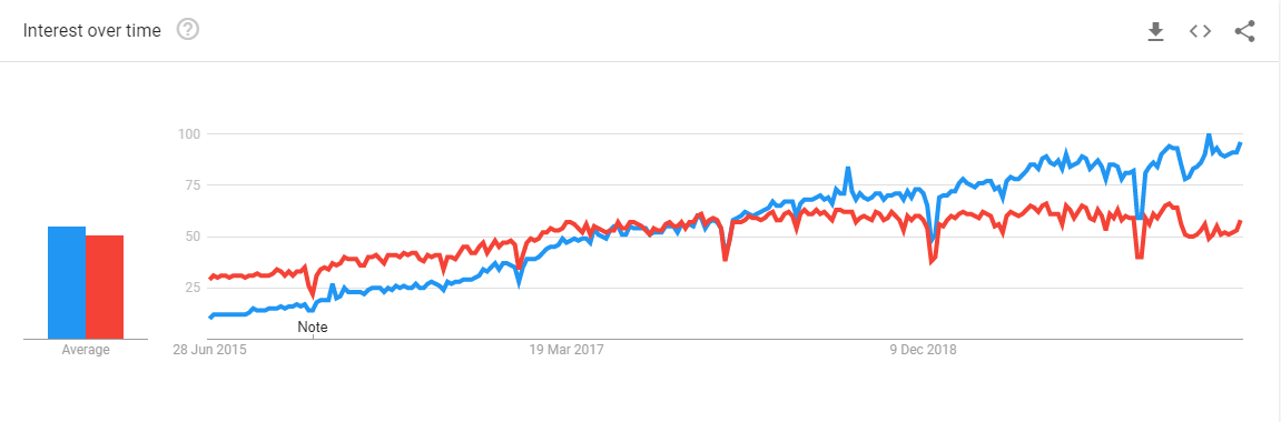 A graph showing the rise of popularity of React compared to Angular