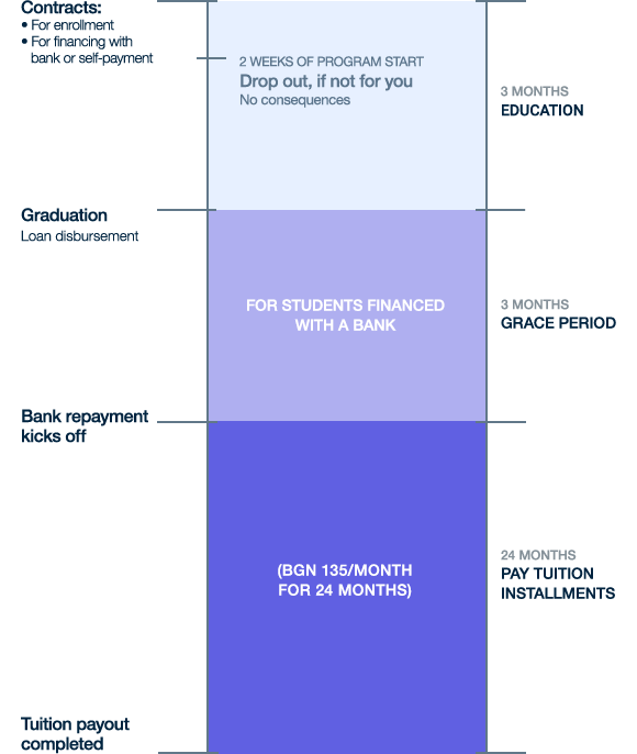 Tuition-Upskill-timeline-mobile-new