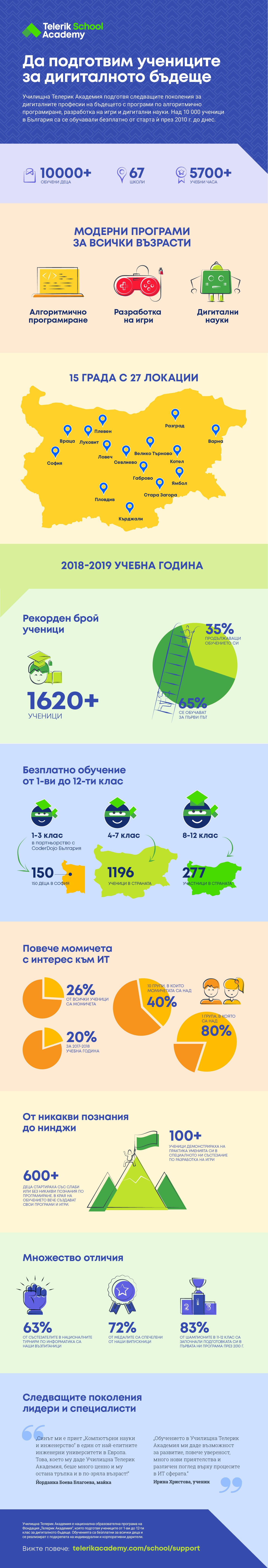 Infographic - Telerik Academy School